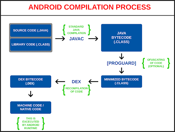 Android Compilation Process