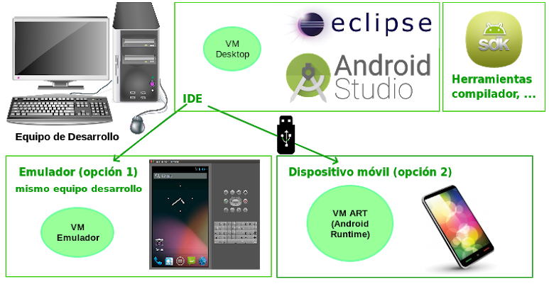 Android - Development Environment