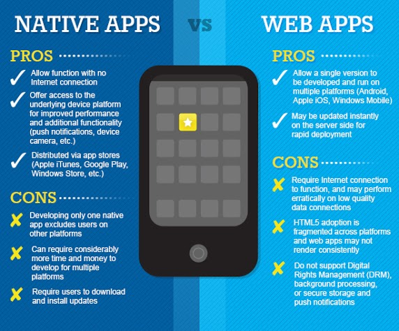 Android Nativo vs. Web
